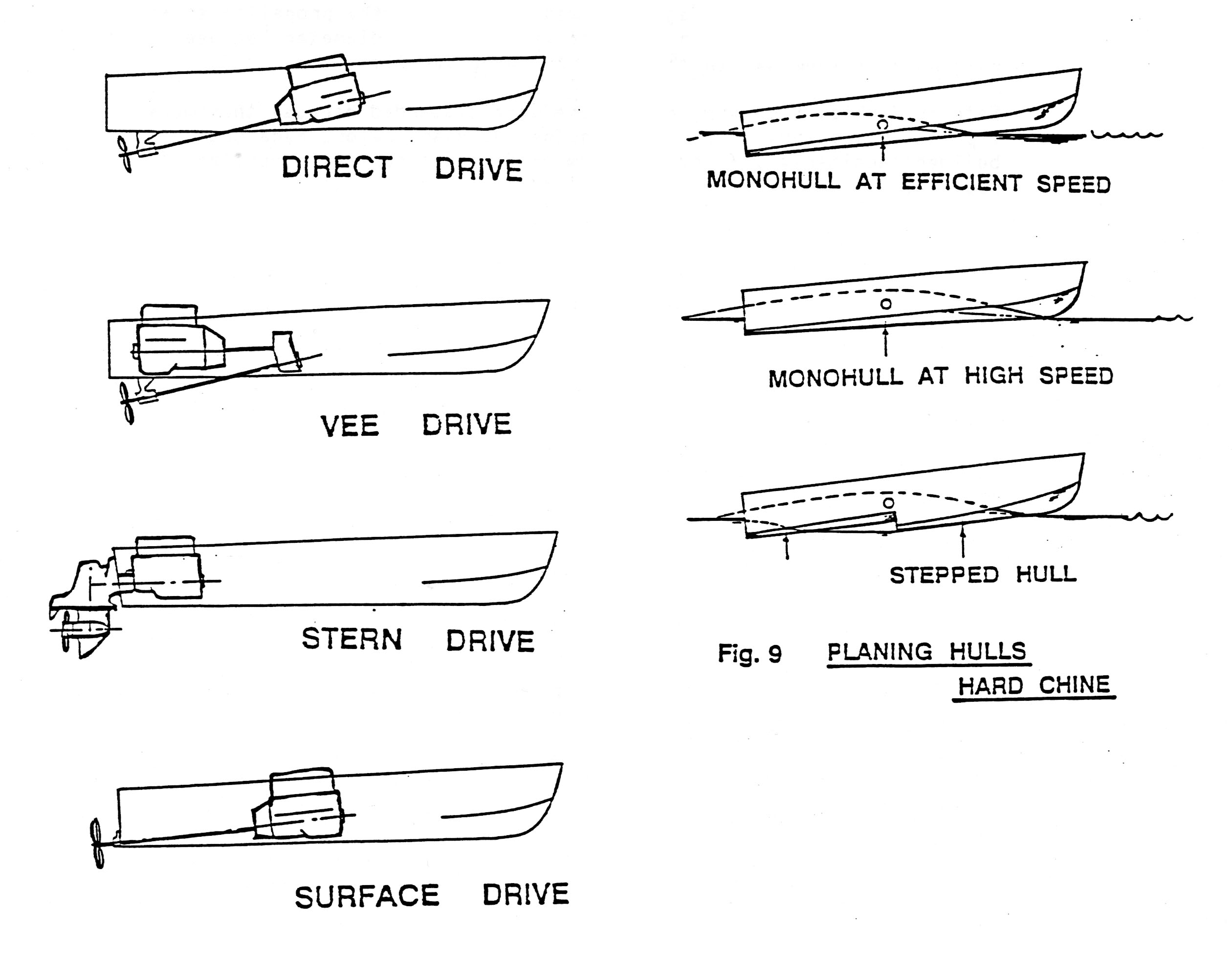 Drives and Hulls